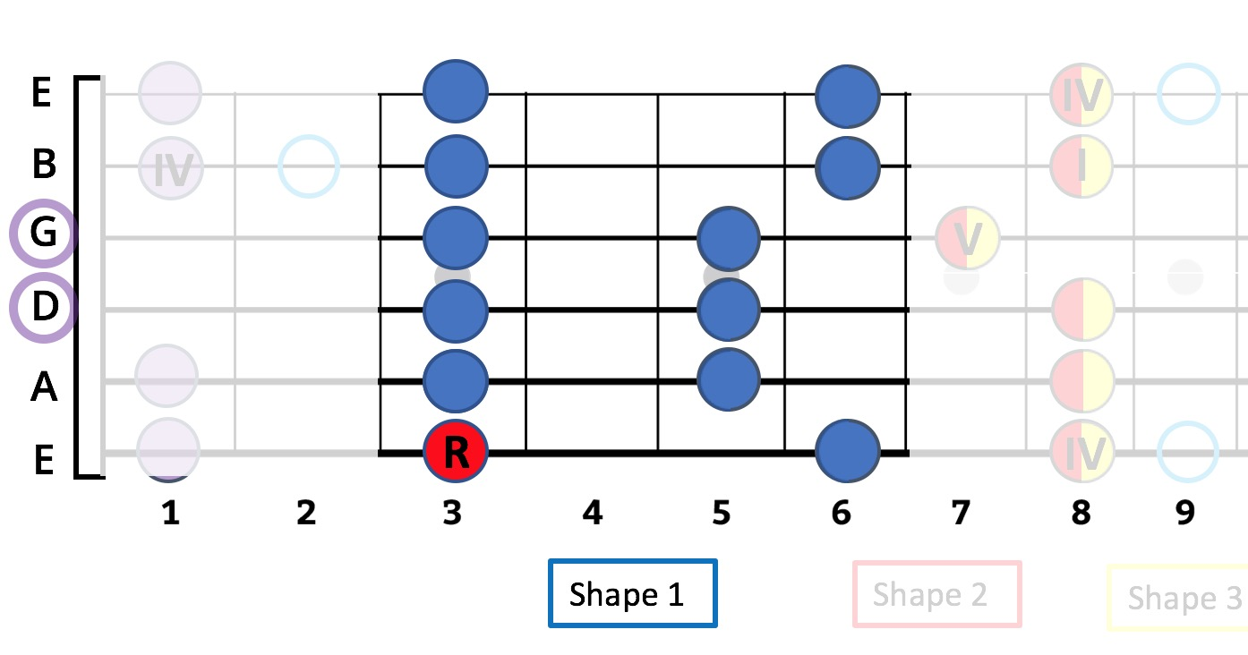 How To Master All Shapes of the Pentatonic & Blues Scale In